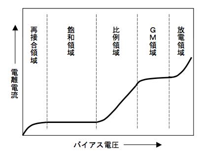 6-2-2-3 比例計数管|JEMIMA 一般社団法人 日本電気計測器工業会